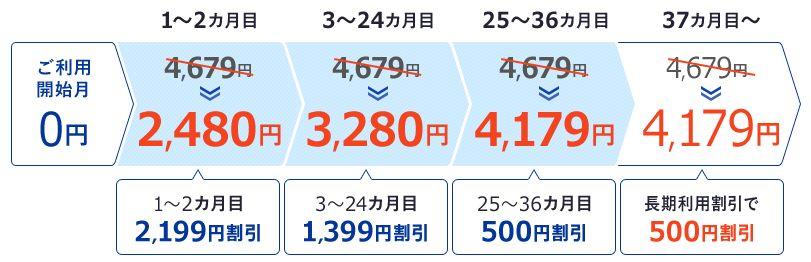 So-netの料金表(W04の場合)